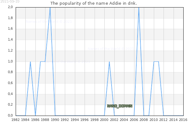 The number of newborns with the name Addie in dnk.