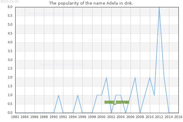 The number of newborns with the name Adela in dnk.