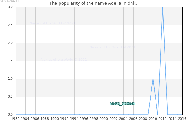 The number of newborns with the name Adelia in dnk.