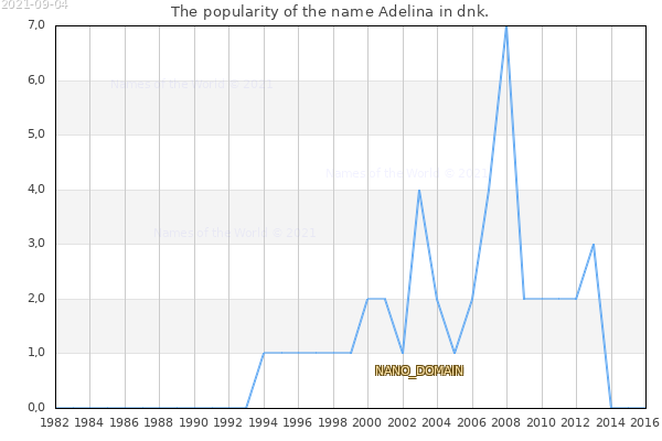 The number of newborns with the name Adelina in dnk.