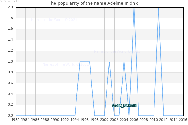The number of newborns with the name Adeline in dnk.