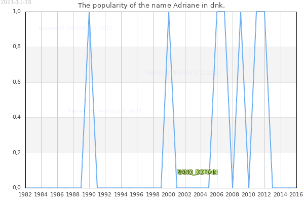 The number of newborns with the name Adriane in dnk.