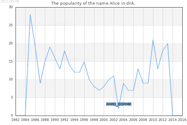 The number of newborns with the name Alice in dnk.