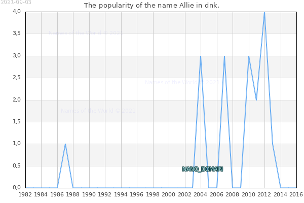 The number of newborns with the name Allie in dnk.