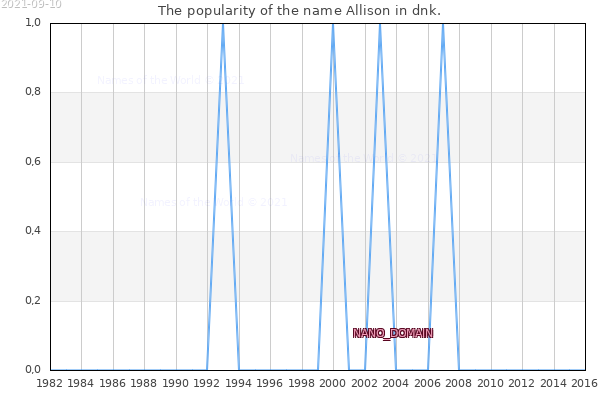 The number of newborns with the name Allison in dnk.