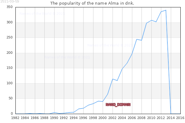 The number of newborns with the name Alma in dnk.