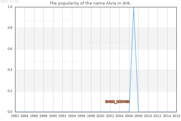 The number of newborns with the name Alvia in dnk.