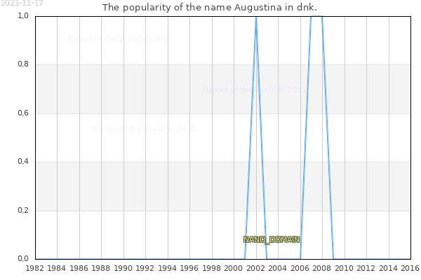 The number of newborns with the name Augustina in dnk.