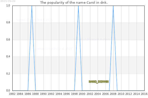 The number of newborns with the name Carol in dnk.