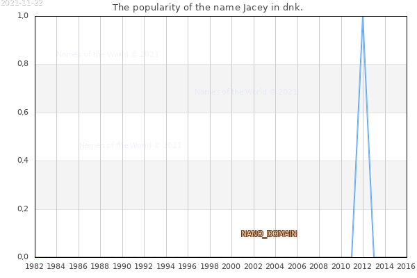 The number of newborns with the name Jacey in dnk.