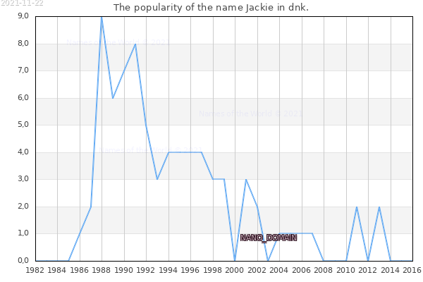 The number of newborns with the name Jackie in dnk.