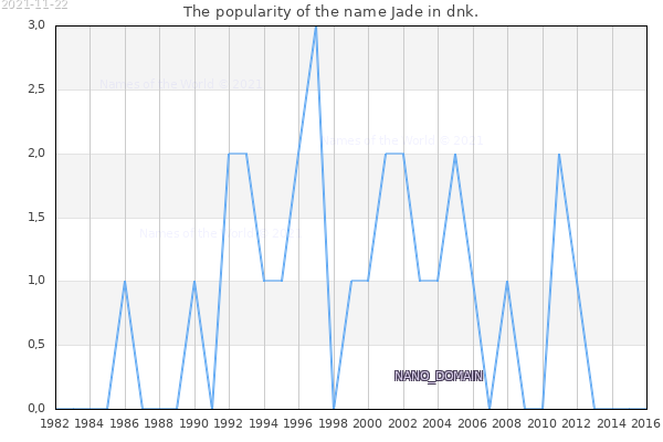 The number of newborns with the name Jade in dnk.