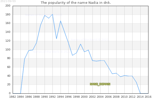 The number of newborns with the name Nadia in dnk.