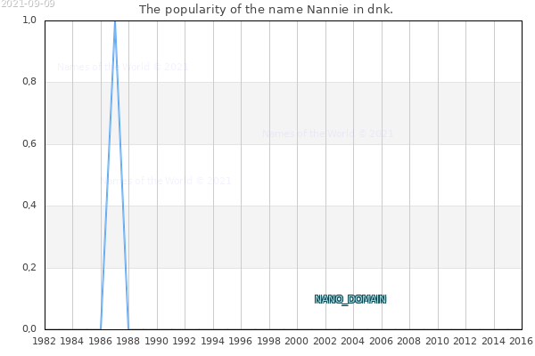 The number of newborns with the name Nannie in dnk.