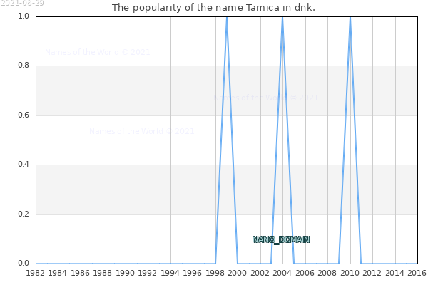 The number of newborns with the name Tamica in dnk.