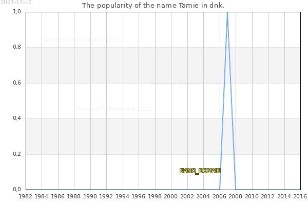 The number of newborns with the name Tamie in dnk.