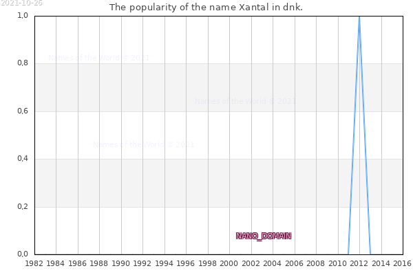 The number of newborns with the name Xantal in dnk.