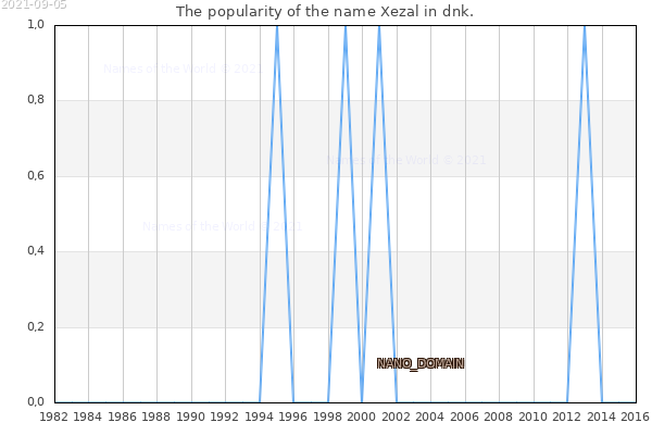 The number of newborns with the name Xezal in dnk.