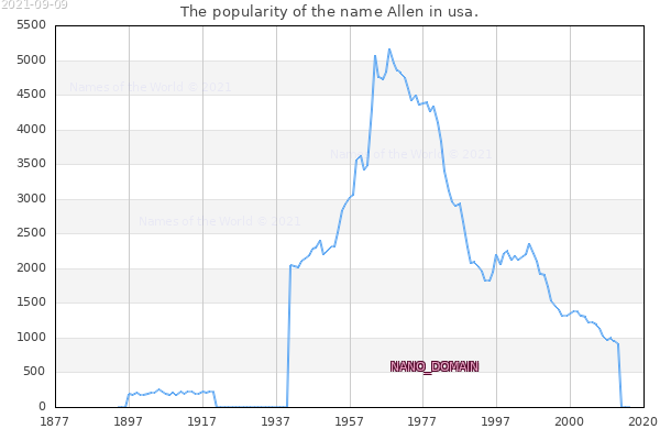 The number of newborns with the name Allen in usa.