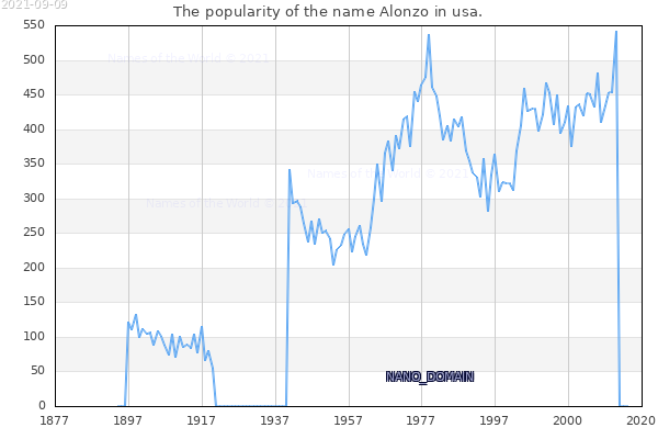 The number of newborns with the name Alonzo in usa.
