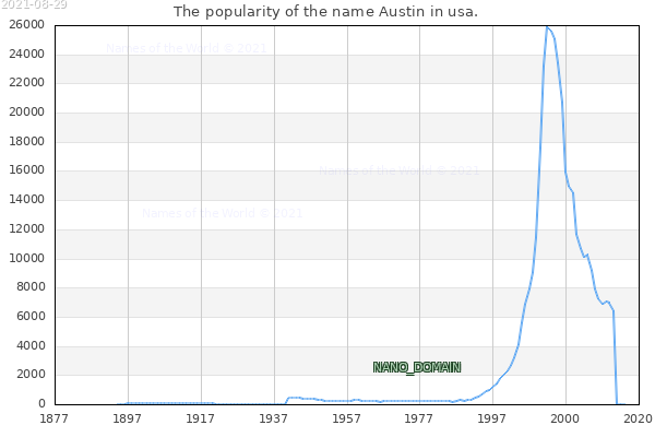 The number of newborns with the name Austin in usa.