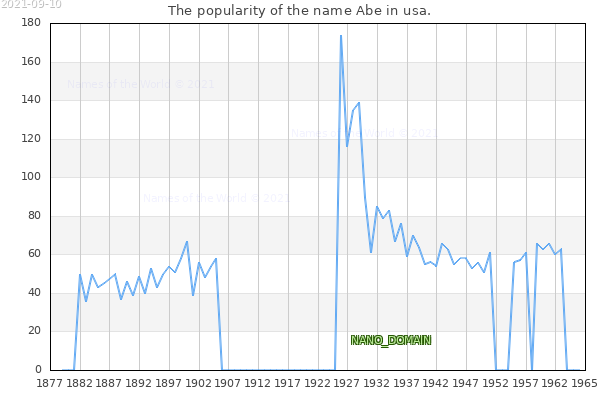The number of newborns with the name Abe in usa.