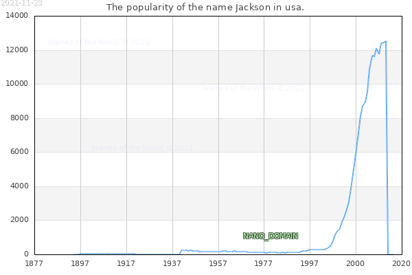 The number of newborns with the name Jackson in usa.