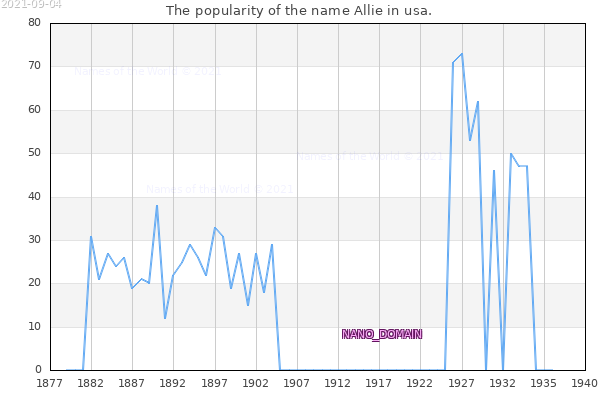 The number of newborns with the name Allie in usa.
