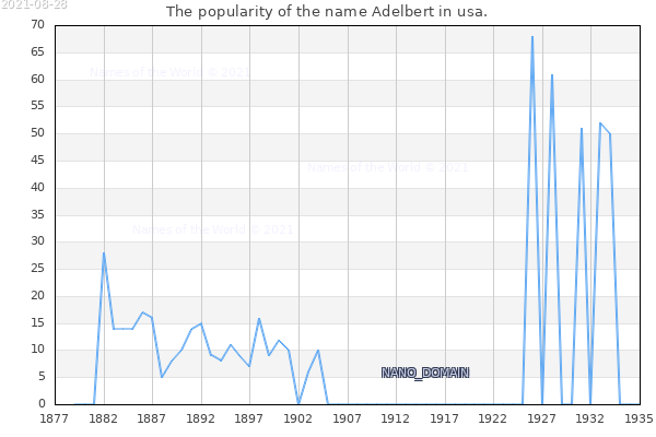 The number of newborns with the name Adelbert in usa.