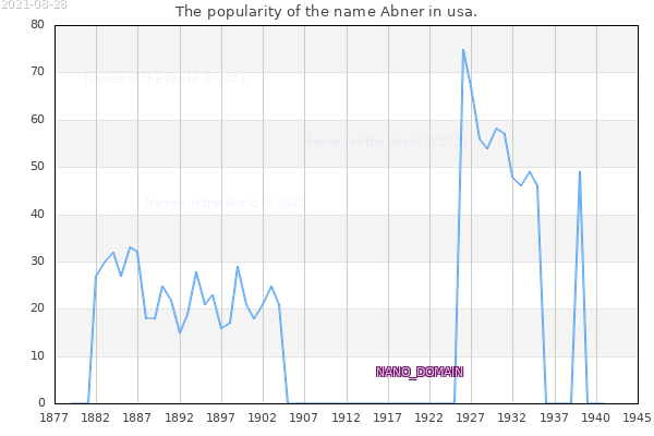 The number of newborns with the name Abner in usa.