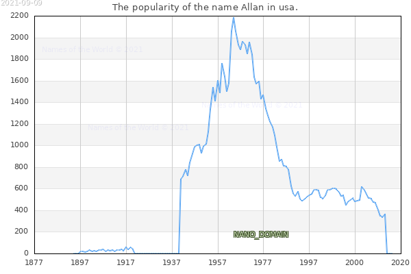 The number of newborns with the name Allan in usa.