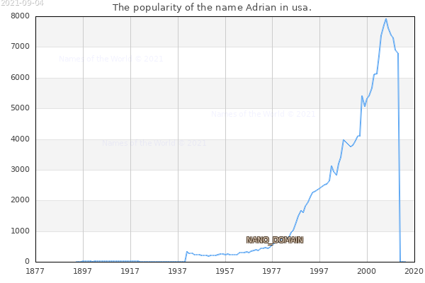 The number of newborns with the name Adrian in usa.