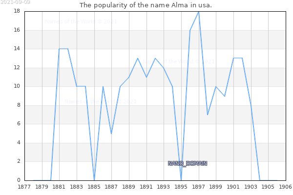 The number of newborns with the name Alma in usa.