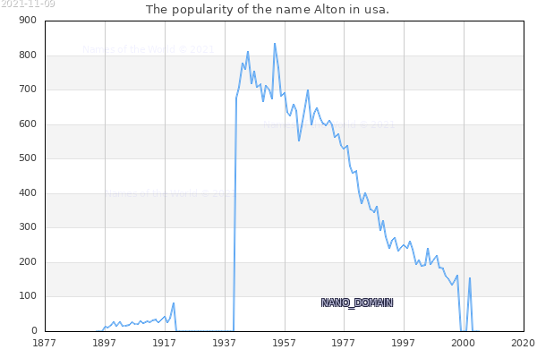 The number of newborns with the name Alton in usa.