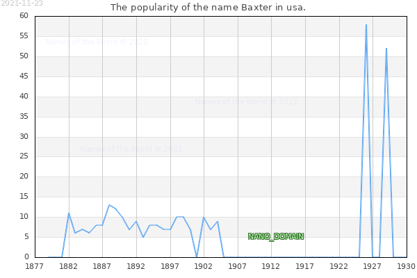 The number of newborns with the name Baxter in usa.
