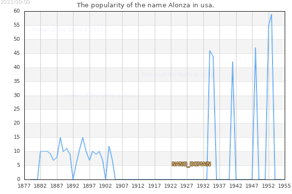 The number of newborns with the name Alonza in usa.