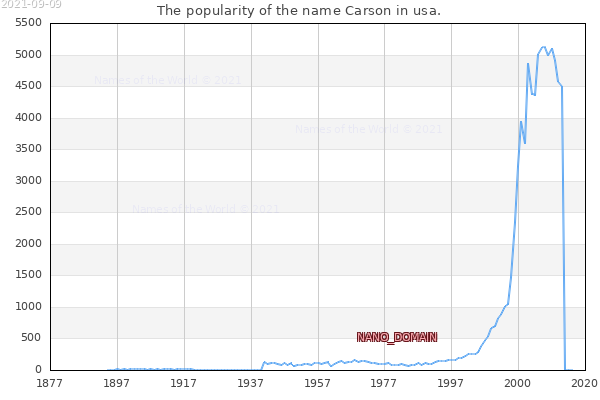 The number of newborns with the name Carson in usa.