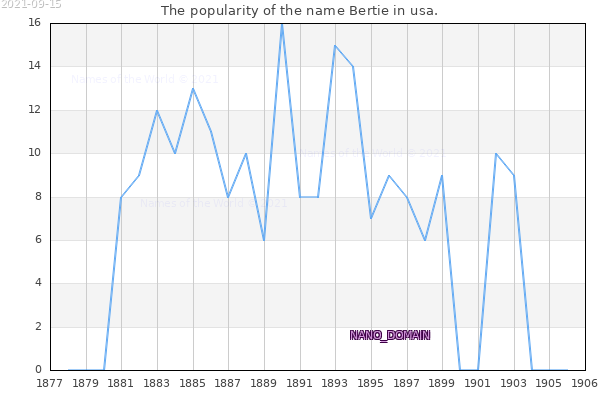 The number of newborns with the name Bertie in usa.