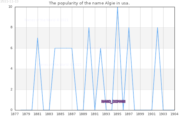 The number of newborns with the name Algie in usa.