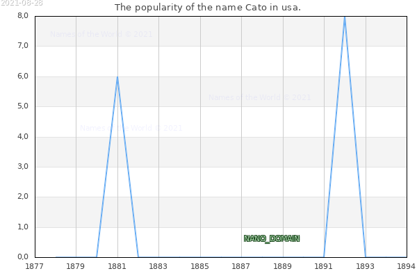 The number of newborns with the name Cato in usa.