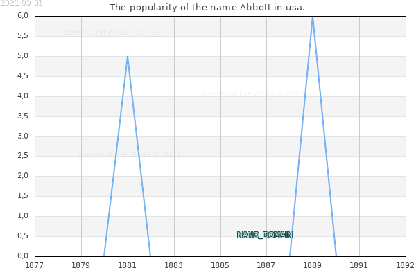 The number of newborns with the name Abbott in usa.