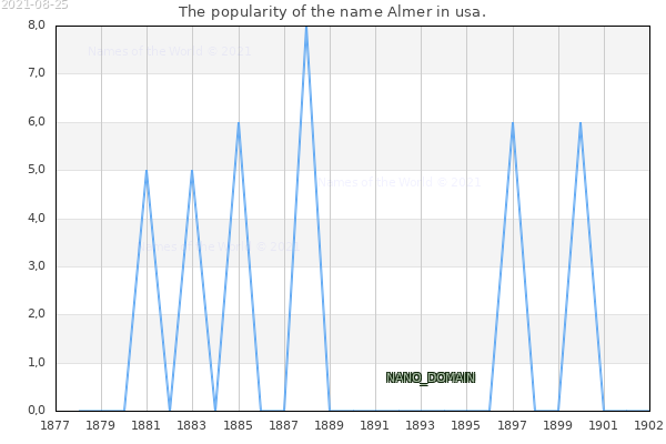 The number of newborns with the name Almer in usa.