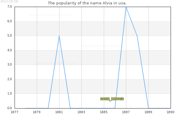 The number of newborns with the name Alvia in usa.