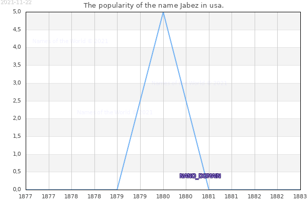 The number of newborns with the name Jabez in usa.