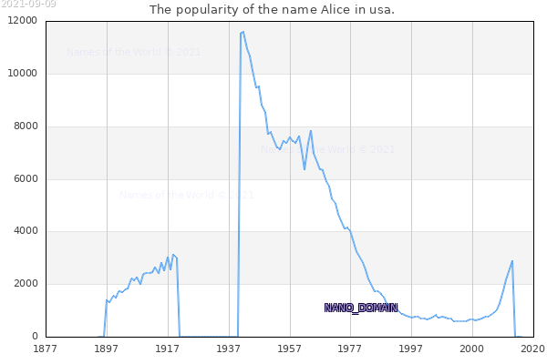 The number of newborns with the name Alice in usa.