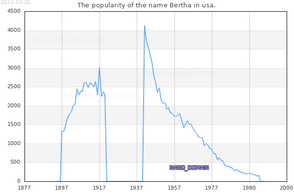 The number of newborns with the name Bertha in usa.