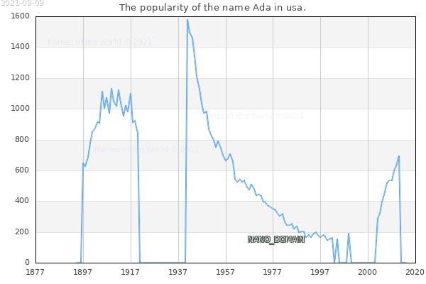 The number of newborns with the name Ada in usa.