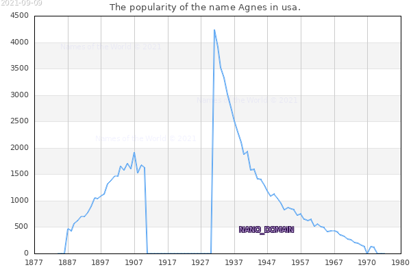 The number of newborns with the name Agnes in usa.