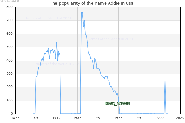 The number of newborns with the name Addie in usa.