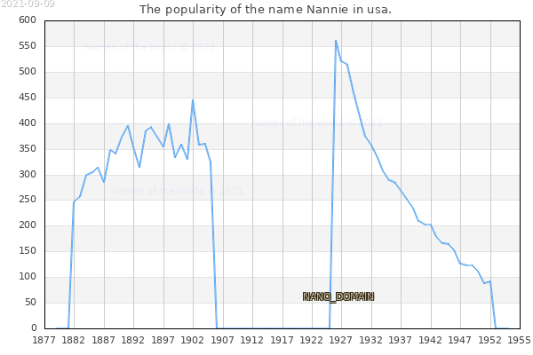 The number of newborns with the name Nannie in usa.
